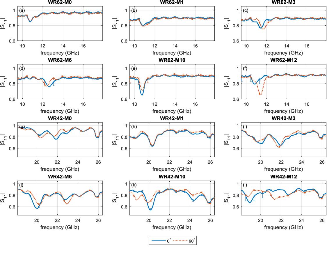 Fig. 6. Average magnitude responses of CP samples obtained by WR-62: (a) M0, (b) M1, (c) M3, (d) M6, (e) M10, (f) M12 and WR-42: (g) M0, (h) M1, (i) M3, (j) M6, (k) M10, (l) M12.