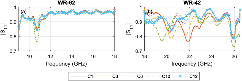 Fig. 7. Average magnitude of the reflection coefficients of the coating layer from CP samples (C1-C12) measured by (a) WR-62 and (b) WR-42.