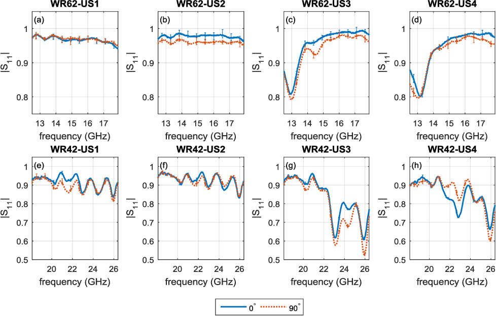 Fig. 8. Average magnitude responses of US samples obtained by WR-62: (a) US1, (b) US2, (c) US3, (d) US4 and WR-42: (e) US1, (f) US2, (g) US3, (h) US4.
