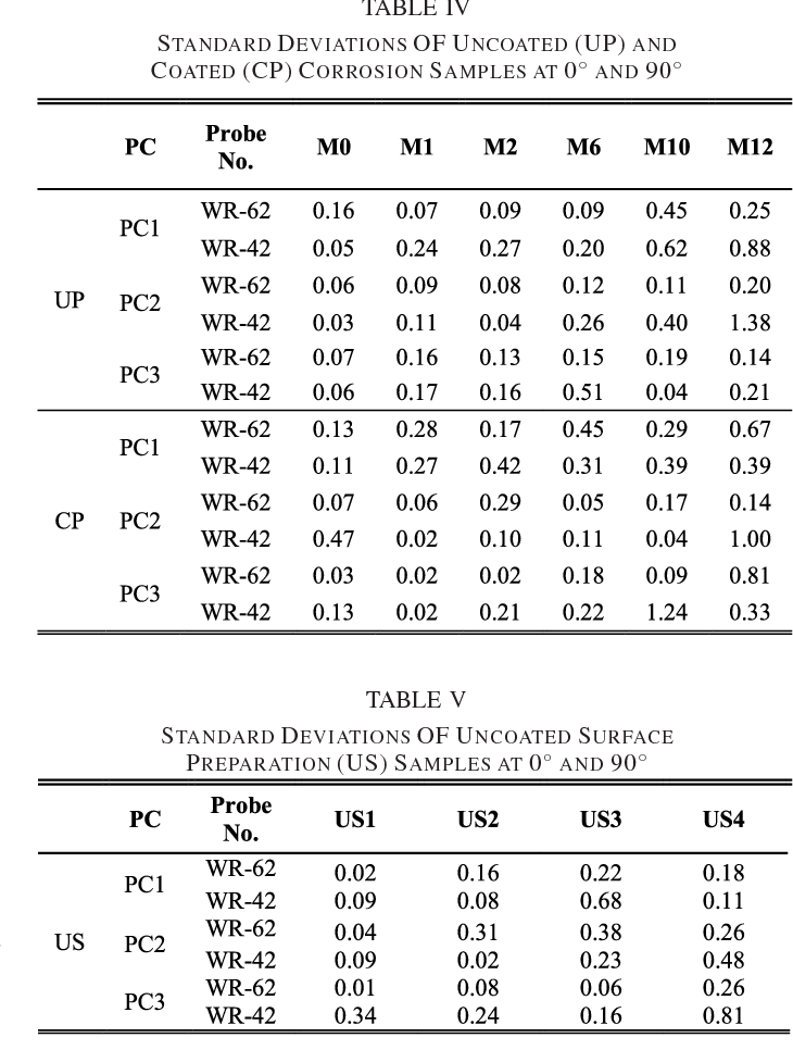 TABLE V STANDARD DEVIATIONS OF UNCOATED SURFACE PREPARATION (US) SAMPLES AT 0° AND 90°