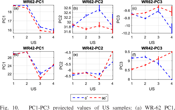 Fig. 10. PC1-PC3 projected values of US samples: (a) WR-62 PC1, (b) WR-62 PC2, (c) WR-62 PC3, (d) WR-42 PC1, (e) WR-62 PC2, (f) WR-62 PC3.