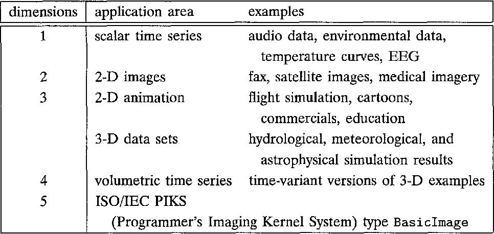 Management Of Multidimensional Discrete Data Semantic Scholar