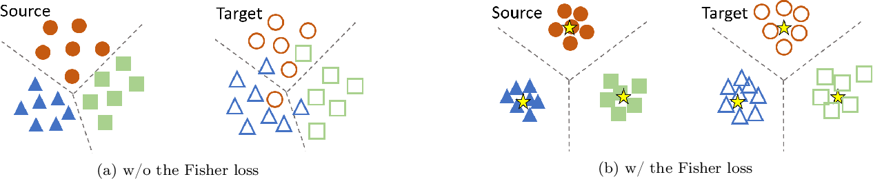 Figure 1 for Fisher Deep Domain Adaptation