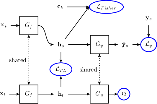 Figure 3 for Fisher Deep Domain Adaptation