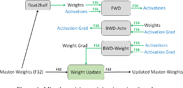 Figure 1 for Mixed Precision Training