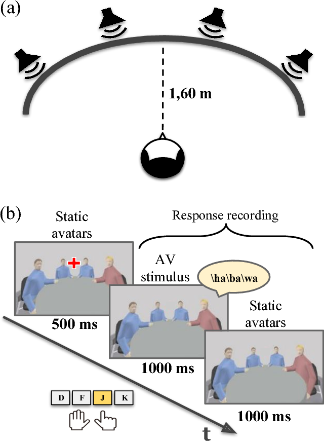 Figure 1 for Assessing the Contribution of Semantic Congruency to Multisensory Integration and Conflict Resolution
