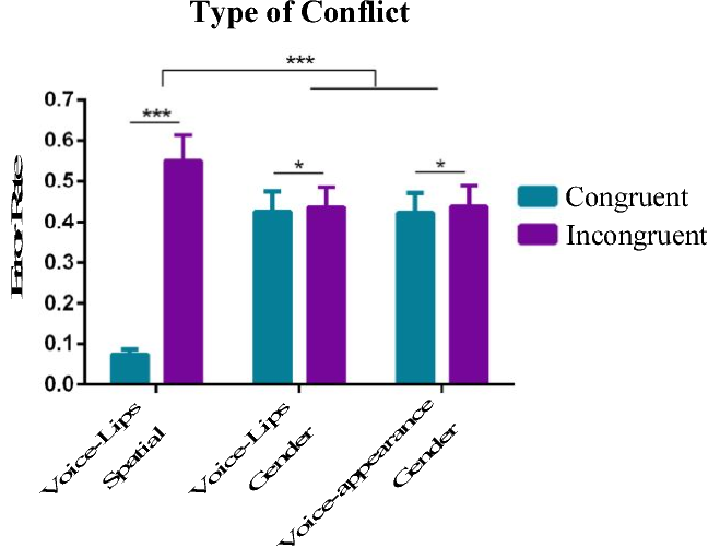 Figure 2 for Assessing the Contribution of Semantic Congruency to Multisensory Integration and Conflict Resolution