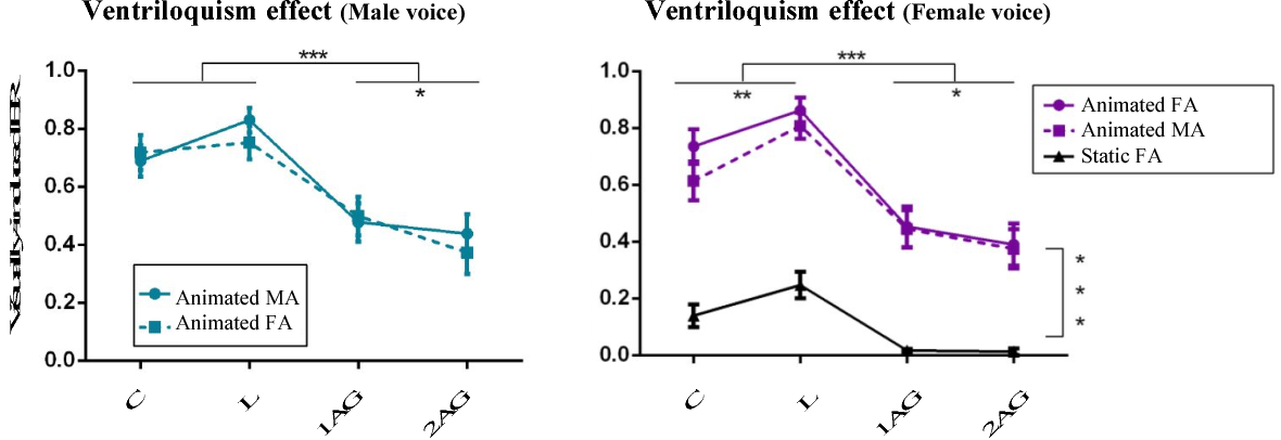 Figure 4 for Assessing the Contribution of Semantic Congruency to Multisensory Integration and Conflict Resolution