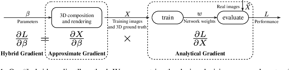 Figure 1 for Learning to Generate Synthetic 3D Training Data through Hybrid Gradient