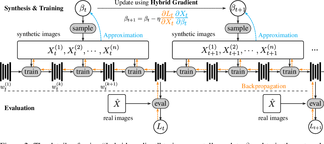 Figure 3 for Learning to Generate Synthetic 3D Training Data through Hybrid Gradient
