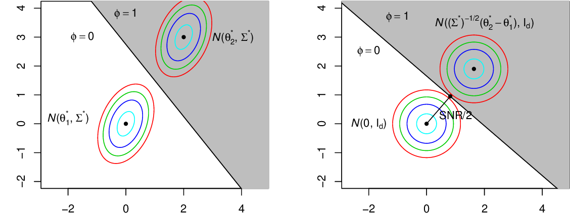 Figure 1 for Optimal Clustering in Anisotropic Gaussian Mixture Models