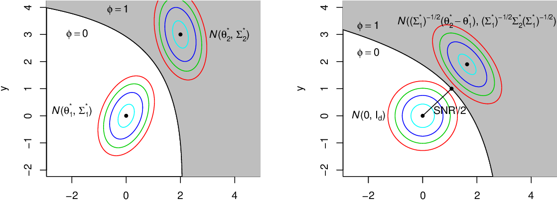 Figure 2 for Optimal Clustering in Anisotropic Gaussian Mixture Models
