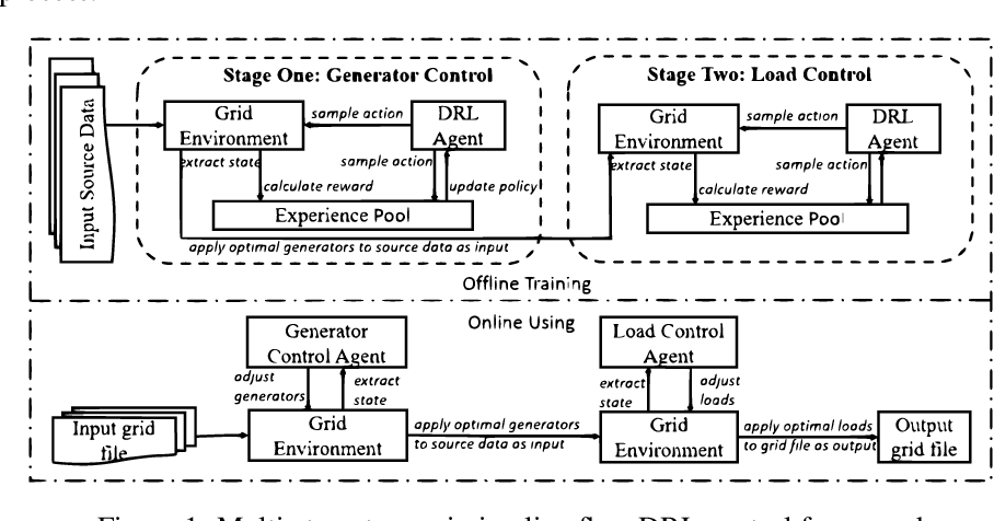 Figure 1 for Multi-Stage Transmission Line Flow Control Using Centralized and Decentralized Reinforcement Learning Agents