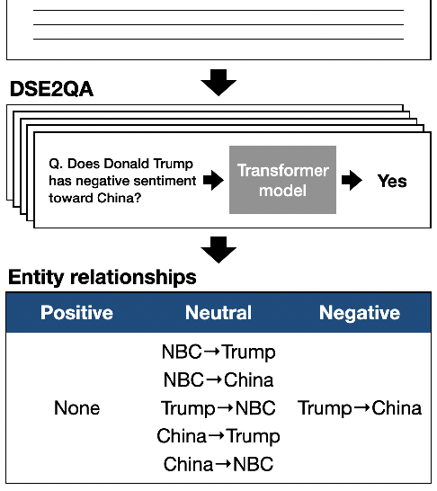 Figure 1 for Who Blames or Endorses Whom? Entity-to-Entity Directed Sentiment Extraction in News Text