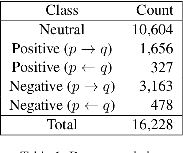 Figure 2 for Who Blames or Endorses Whom? Entity-to-Entity Directed Sentiment Extraction in News Text