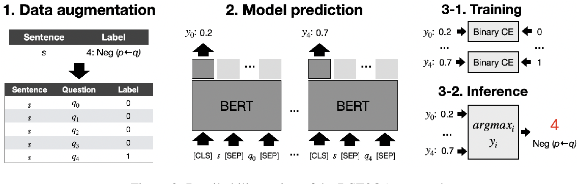 Figure 3 for Who Blames or Endorses Whom? Entity-to-Entity Directed Sentiment Extraction in News Text