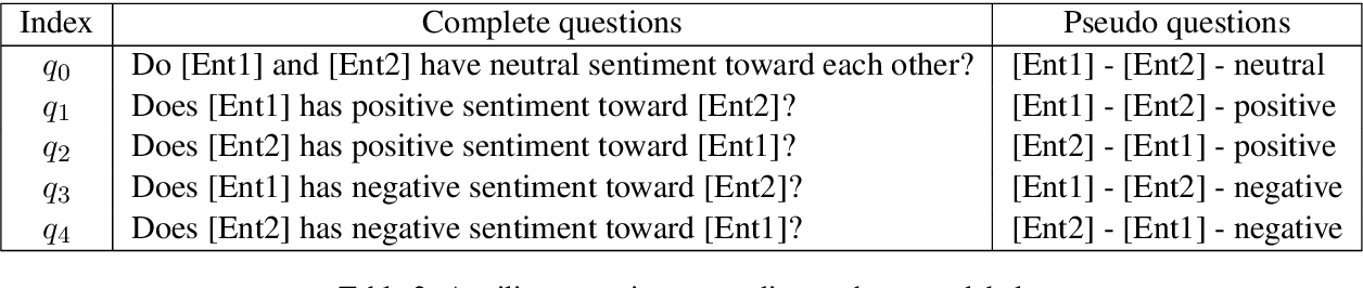 Figure 4 for Who Blames or Endorses Whom? Entity-to-Entity Directed Sentiment Extraction in News Text