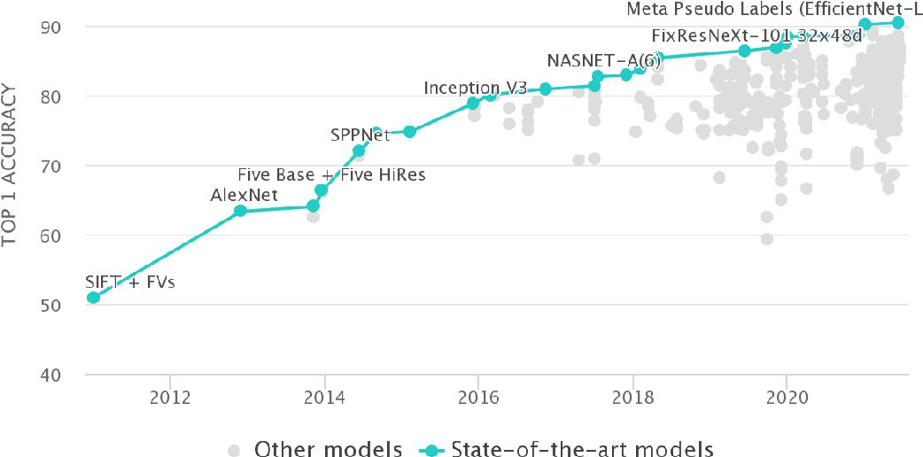 Figure 1 for Bridging Gap between Image Pixels and Semantics via Supervision: A Survey