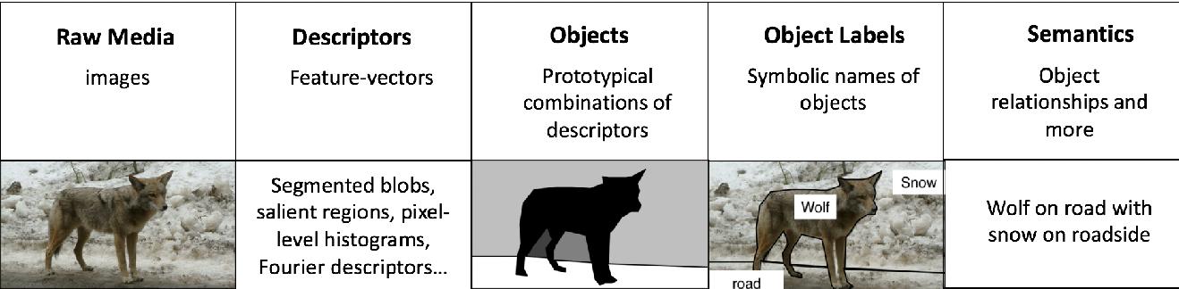 Figure 3 for Bridging Gap between Image Pixels and Semantics via Supervision: A Survey