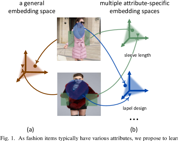 Figure 1 for Fine-Grained Fashion Similarity Prediction by Attribute-Specific Embedding Learning