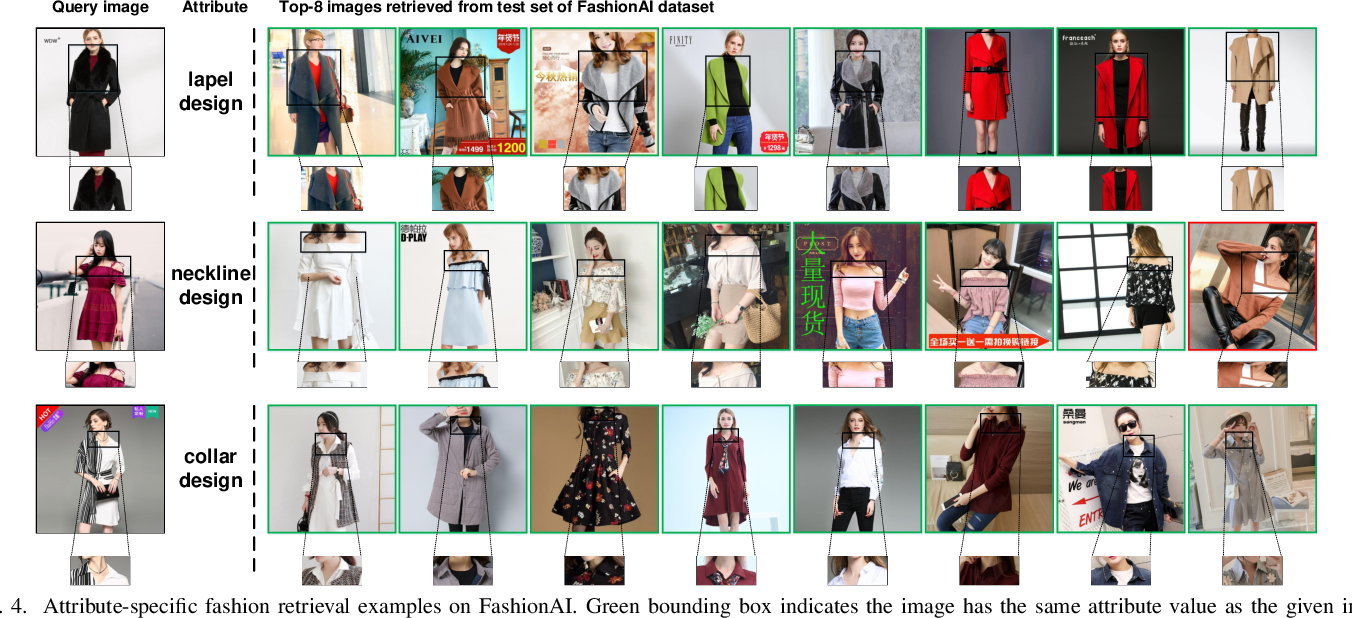 Figure 4 for Fine-Grained Fashion Similarity Prediction by Attribute-Specific Embedding Learning