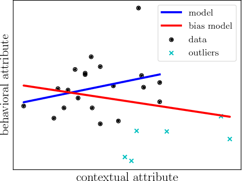 Figure 3 for Detecting Outliers in Data with Correlated Measures