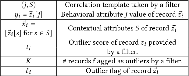 Figure 2 for Detecting Outliers in Data with Correlated Measures