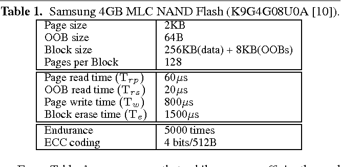 Table 1 from BLog: block-level log-block management for NAND