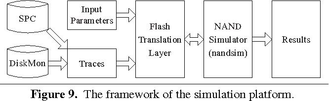 Figure 9 from BLog: block-level log-block management for