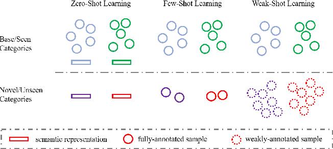 Figure 1 for Weak Novel Categories without Tears: A Survey on Weak-Shot Learning