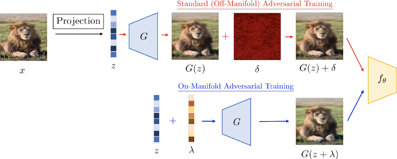 Figure 1 for Dual Manifold Adversarial Robustness: Defense against Lp and non-Lp Adversarial Attacks