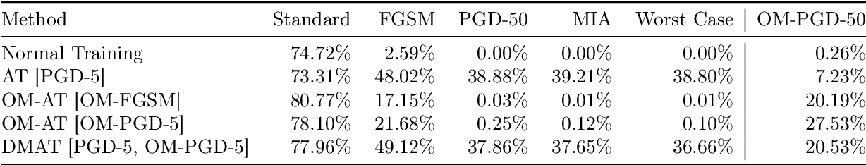 Figure 2 for Dual Manifold Adversarial Robustness: Defense against Lp and non-Lp Adversarial Attacks