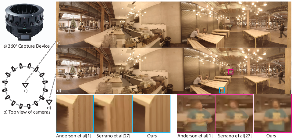 Figure 1 for Deep Multi Depth Panoramas for View Synthesis