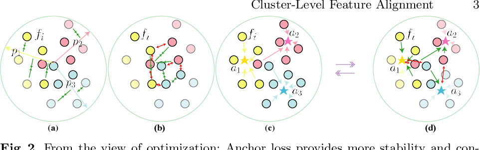 Figure 3 for Cluster-level Feature Alignment for Person Re-identification