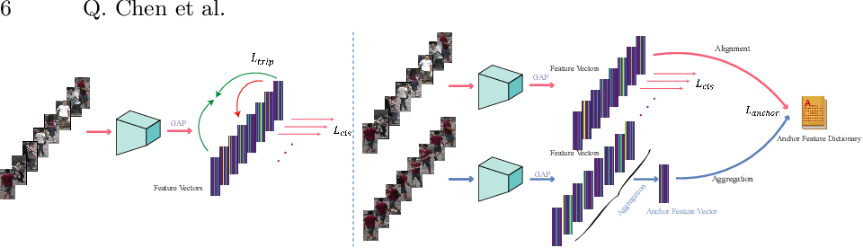 Figure 4 for Cluster-level Feature Alignment for Person Re-identification