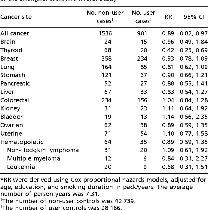 Personal Use Of Hair Dye And Cancer Risk In A Prospective Cohort Of
