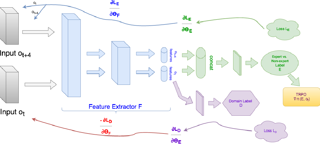 Figure 2 for Third-Person Imitation Learning