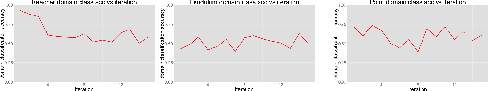 Figure 4 for Third-Person Imitation Learning