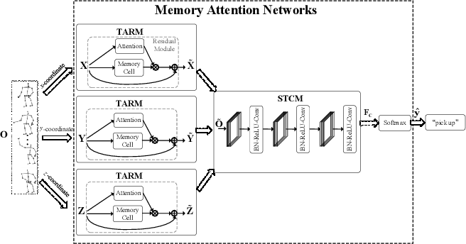 Figure 1 for Memory Attention Networks for Skeleton-based Action Recognition