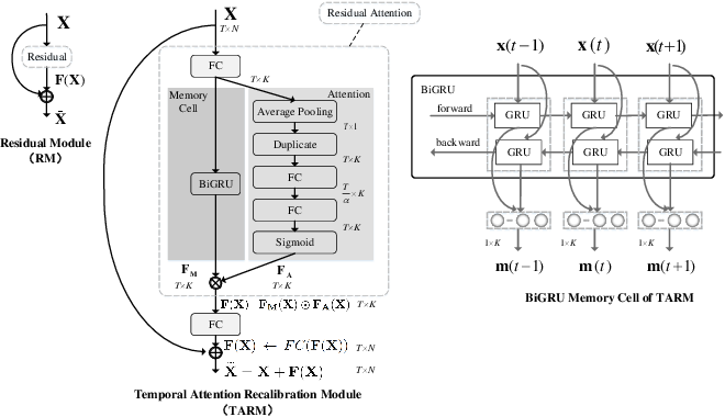 Figure 3 for Memory Attention Networks for Skeleton-based Action Recognition