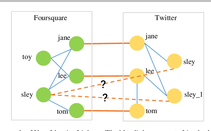 Figure 1 for RLINK: Deep Reinforcement Learning for User Identity Linkage