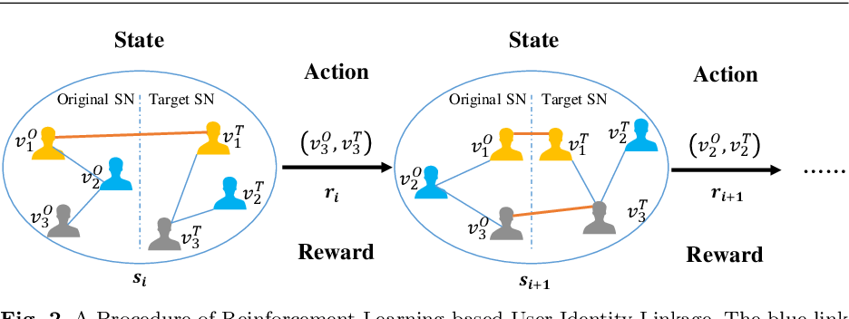 Figure 3 for RLINK: Deep Reinforcement Learning for User Identity Linkage