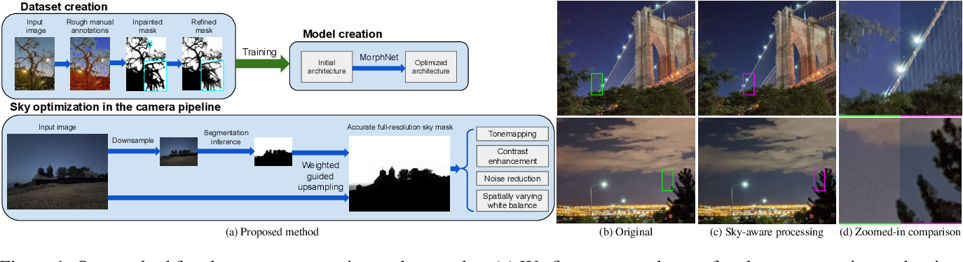 Figure 1 for Sky Optimization: Semantically aware image processing of skies in low-light photography