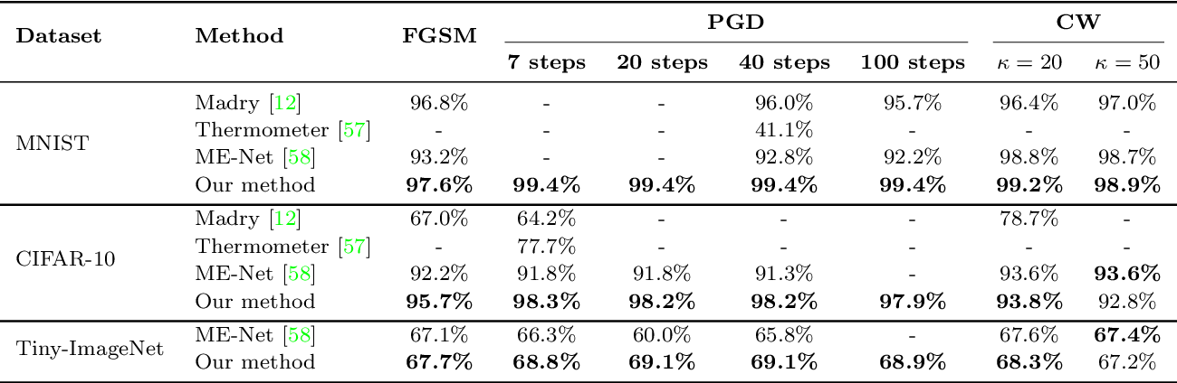 Figure 4 for Detect and Defense Against Adversarial Examples in Deep Learning using Natural Scene Statistics and Adaptive Denoising