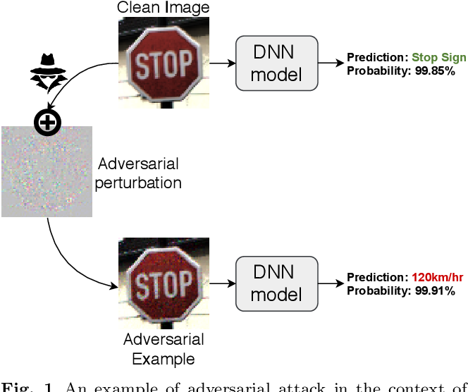 Figure 1 for Detect and Defense Against Adversarial Examples in Deep Learning using Natural Scene Statistics and Adaptive Denoising