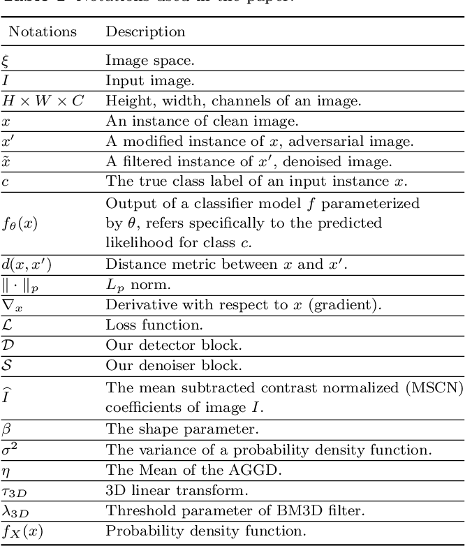 Figure 2 for Detect and Defense Against Adversarial Examples in Deep Learning using Natural Scene Statistics and Adaptive Denoising