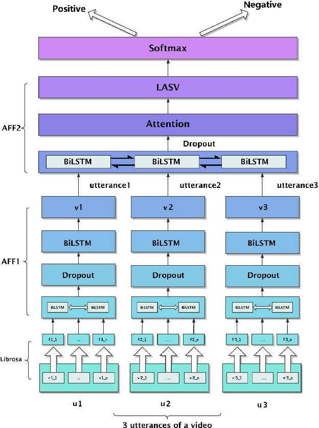 Figure 3 for Utterance-Based Audio Sentiment Analysis Learned by a Parallel Combination of CNN and LSTM