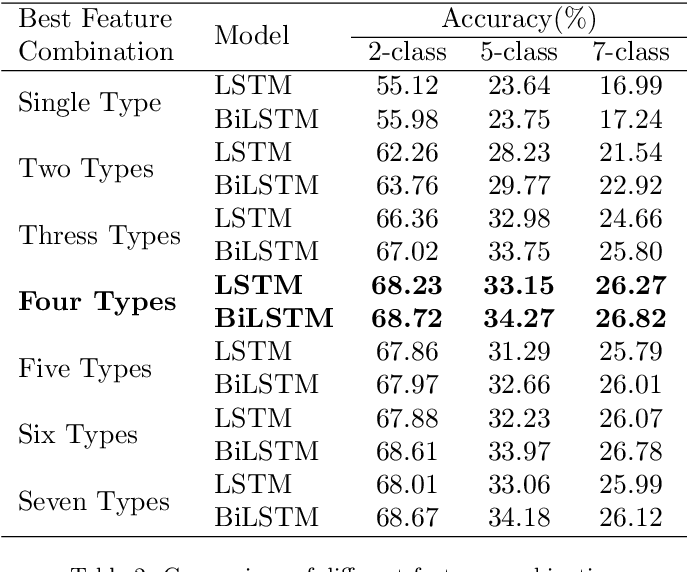 Figure 4 for Utterance-Based Audio Sentiment Analysis Learned by a Parallel Combination of CNN and LSTM