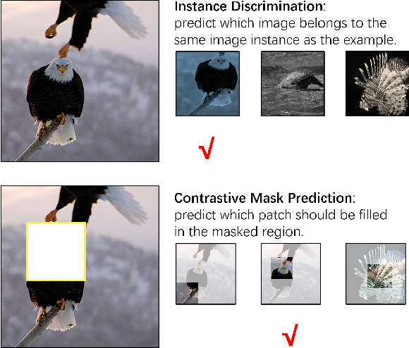 Figure 3 for Self-Supervised Visual Representations Learning by Contrastive Mask Prediction