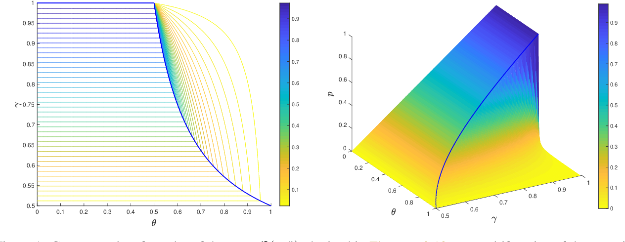 Figure 1 for Convergence of Random Reshuffling Under The Kurdyka-Łojasiewicz Inequality